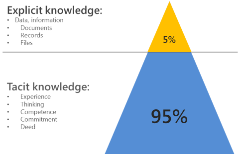 tacit-vs-explicit-knowledge.png?w=479