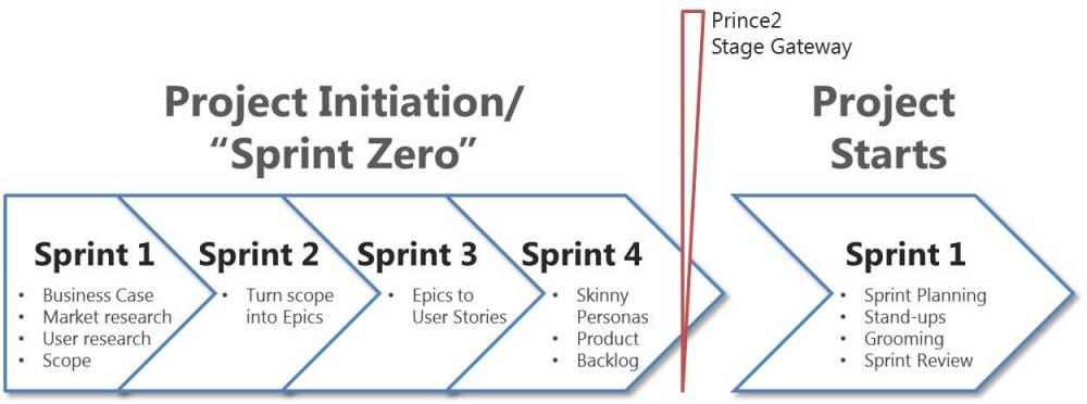 A typical Sprint Zero process