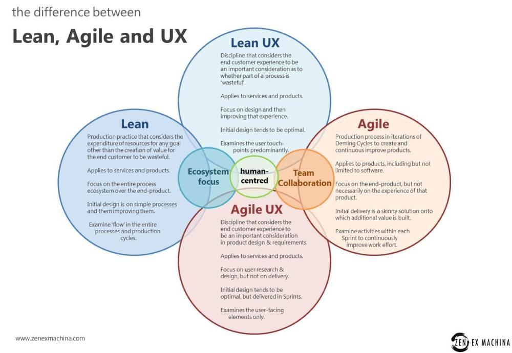 Human-centred design is key to understanding the place UX holds in Agile and Lean.
