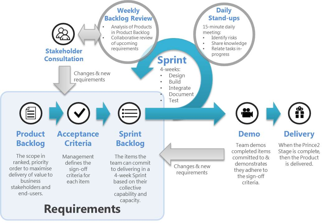 analysis of agile and traditional project Comparing agile project management and the traditional waterfall method comparing agile project management and the traditional agile project management for dummies.