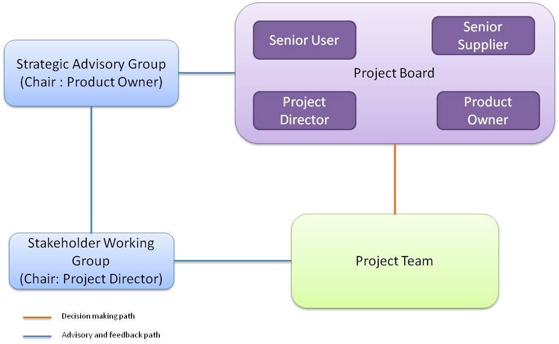 management decision making process essay