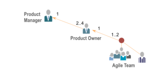 SAFe's Product Manager to Product Owner model