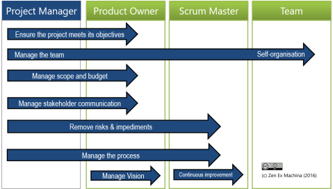 The tasks of project management don't disappear, they're just done by other Scrum roles