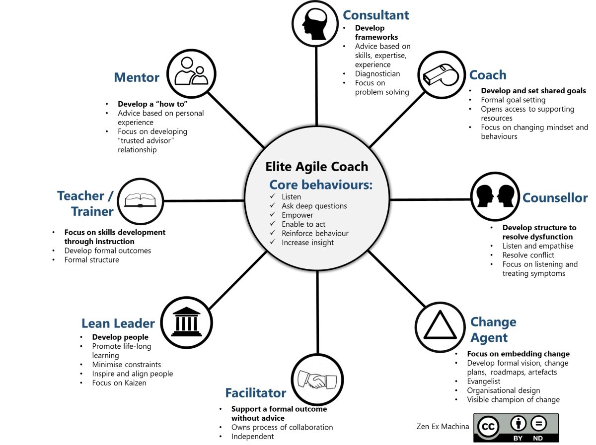 The 8 Elements of Agile Coaching