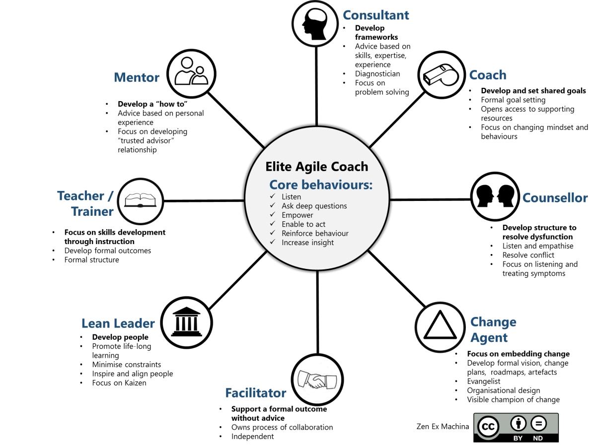 The 8 Elements of Agile Coaching – Zen Ex Machina