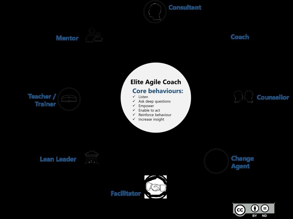 8-elements-of-agile-coaching