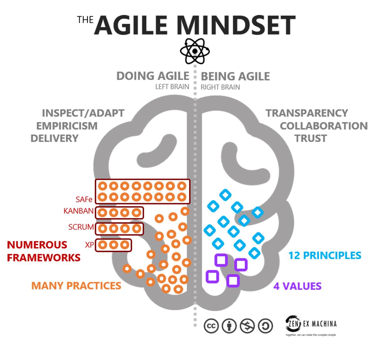 agile is a mindset agile is behaviour zen ex machina menu clip art borders menu clip art black and white