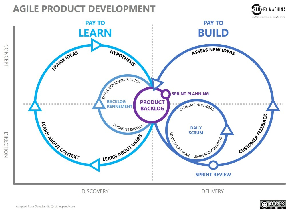 agile-product-development